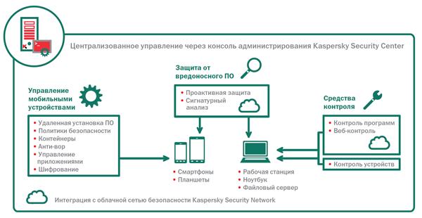Функции стандартной версии Kaspersky Security для Бизнеса