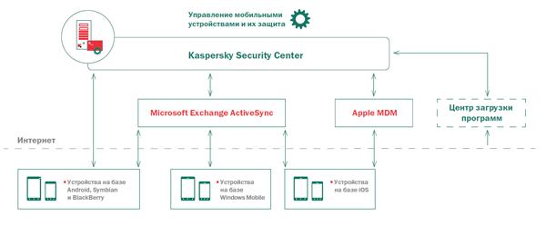 Принцип подключения мобильных устройств к Kaspersky Security Center 10