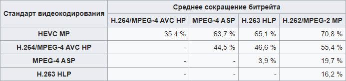 Сравнение стандартов видеокодирования при равном PSNR
