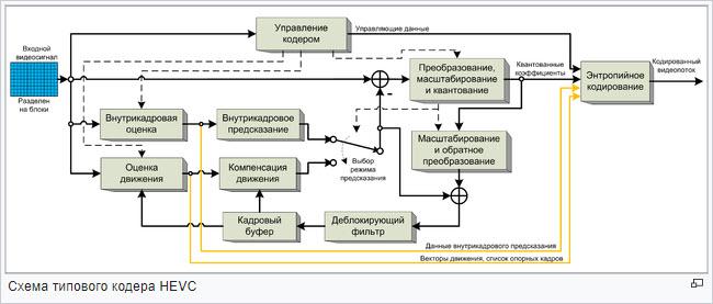 Структура кодера HEVC