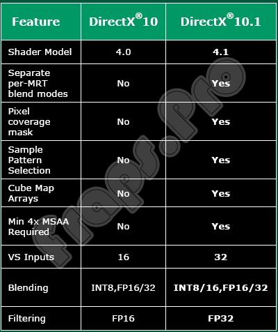 Схема работы DirecX 10