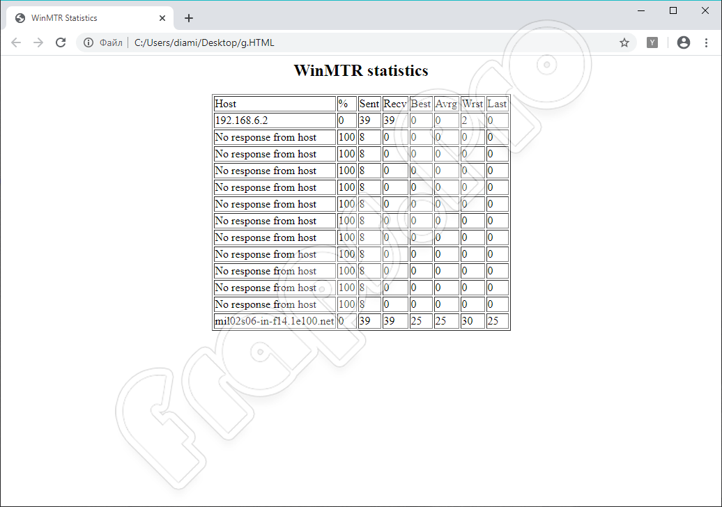 Результаты работы WinMTR