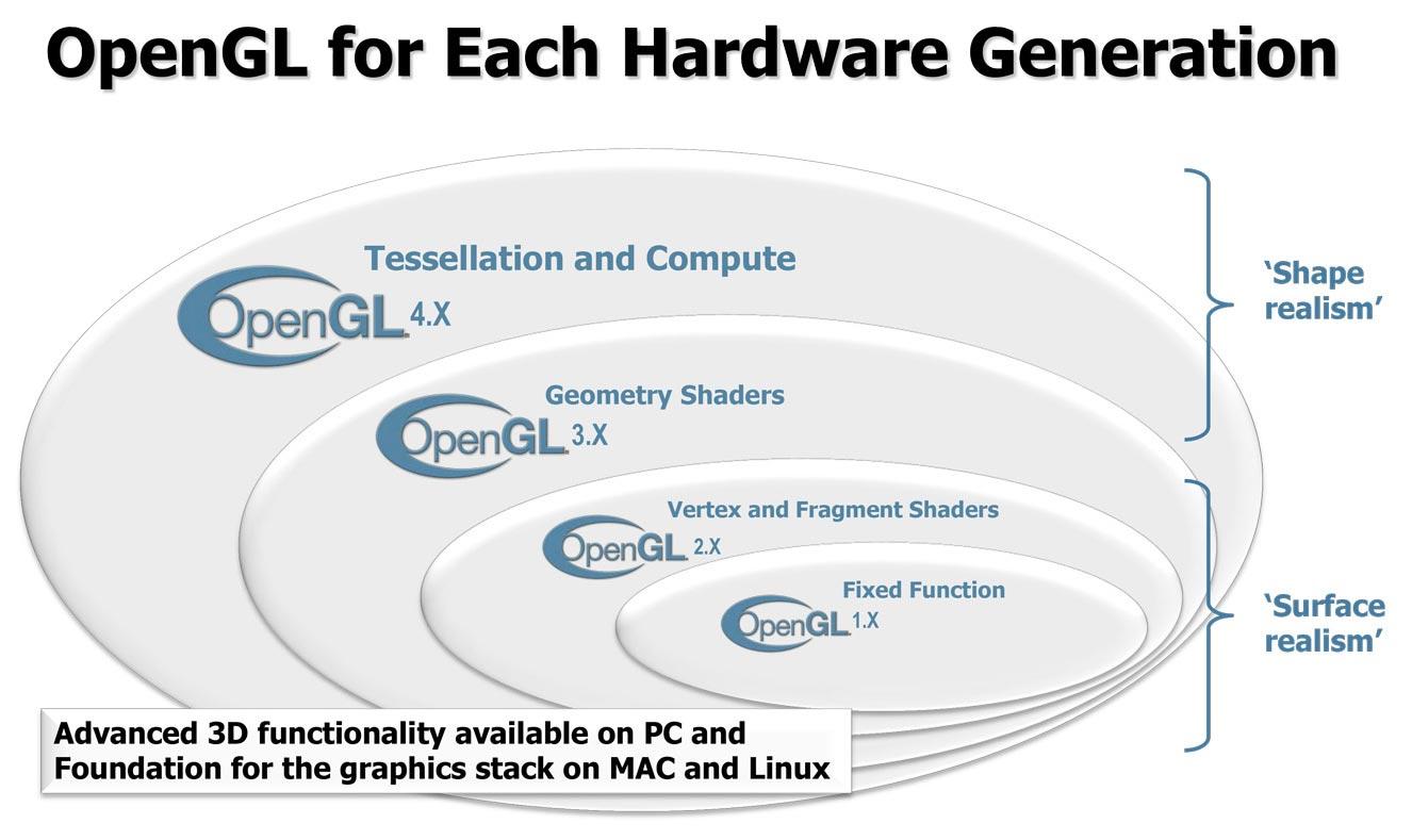 OpenGL для Windows 7